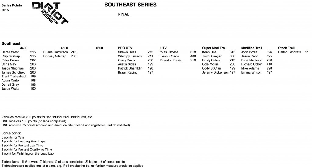 Southeast Final Points 2015